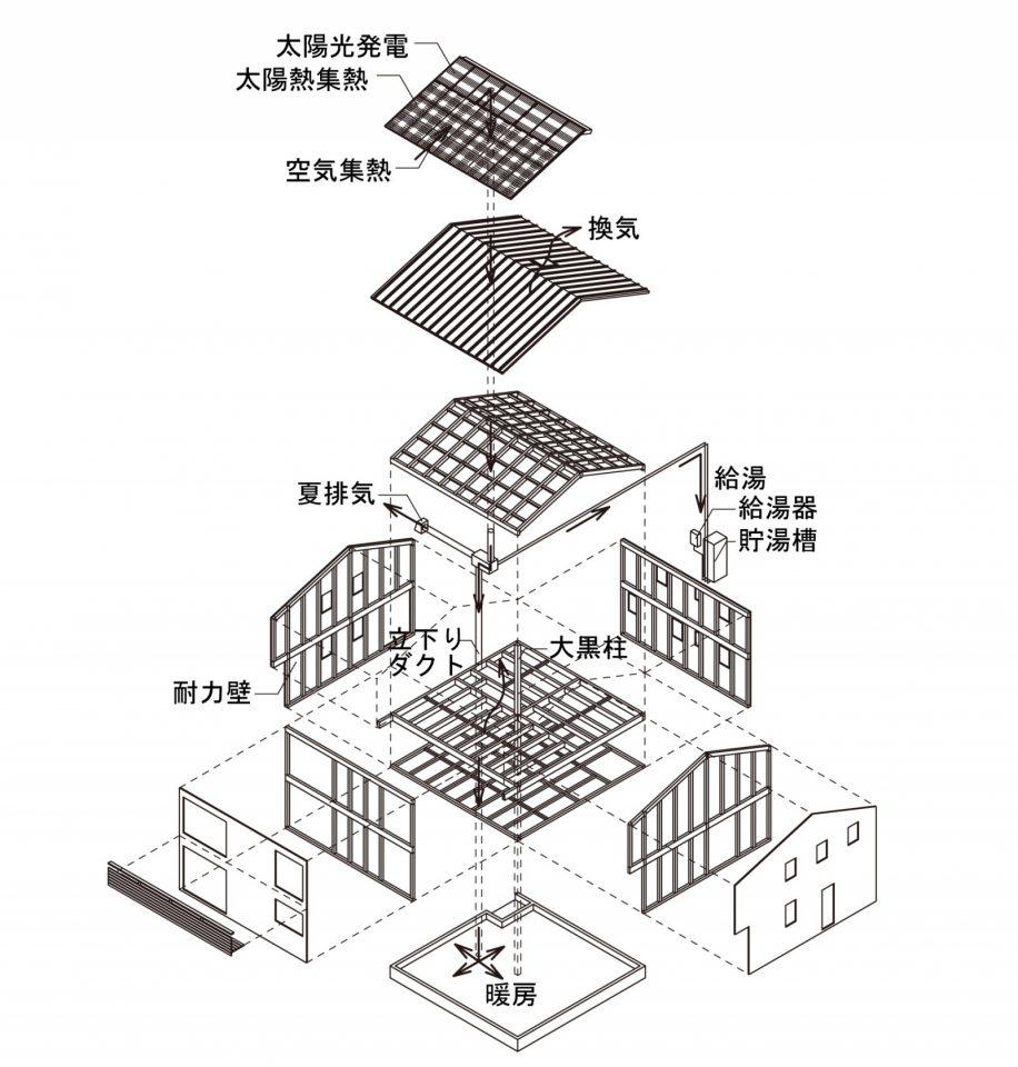徹底的に合理化が図られた木造ドミノ構法。住宅の外周部の耐力壁と大黒柱で構造を支えることで室内の耐力壁が不要になり、広々とオープンな空間を実現できる。