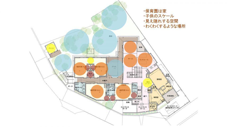 1階平面図 青丸、オレンジ丸、黄丸は大、中、小の空間を示す